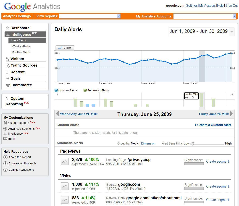 [Hình: google-analytics-intelligence-large.png]