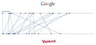Comoares Yahoo